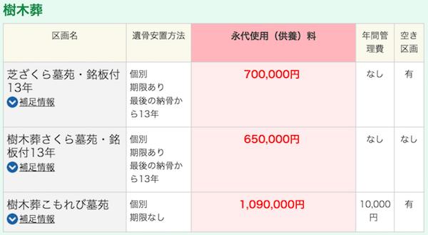 樹木葬 神奈川 費用