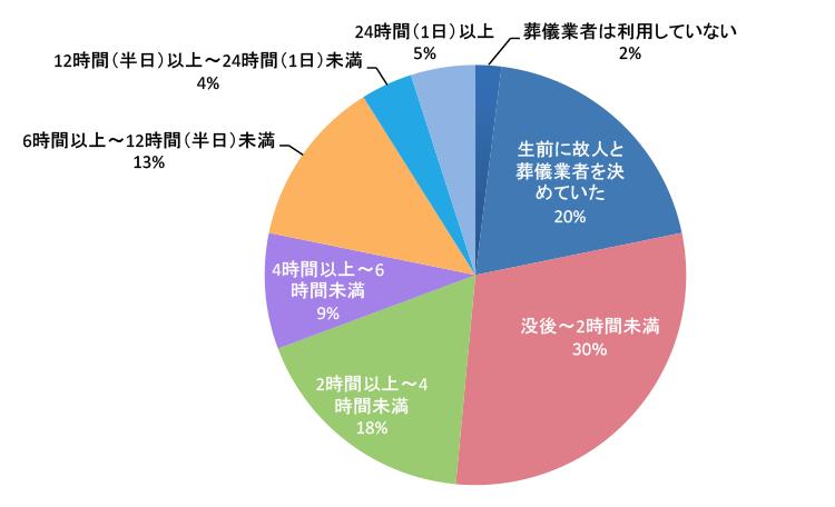 東京都23区 葬儀社 葬儀屋